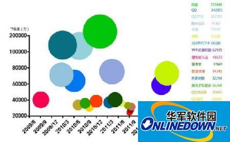 中国Android应用开发商累计量Top20排行