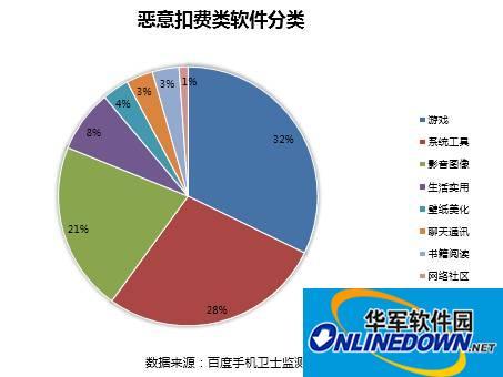 百度手机卫士报告:游戏类恶意扣费软件排名居首