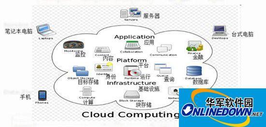 支持断网操作的云计算美容美发管理系统―意奇软件(图)