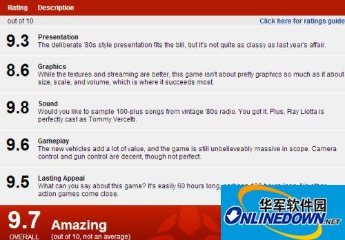 《侠盗猎车手:罪恶都市(GTA:VC)》IGN 9.7 分 2002年的惊世之作