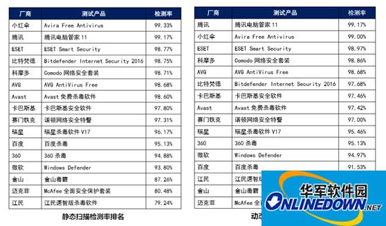 赛可达最新杀毒软件测试:电脑管家成唯一入前五的中国杀软