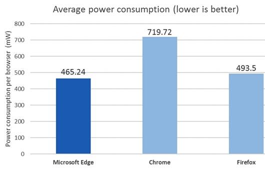 微软Edge神优化:比Chrome省电70%!