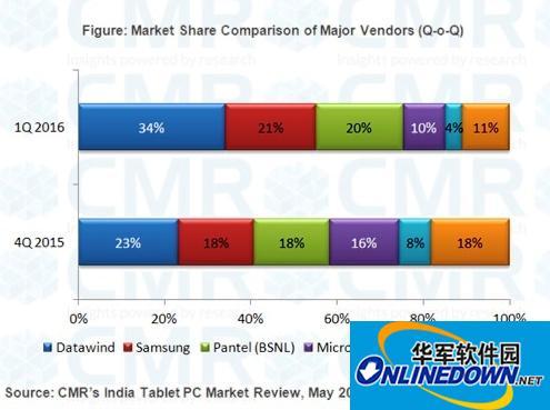 今年Q1印度平板电脑出货量91万台环比增长7%