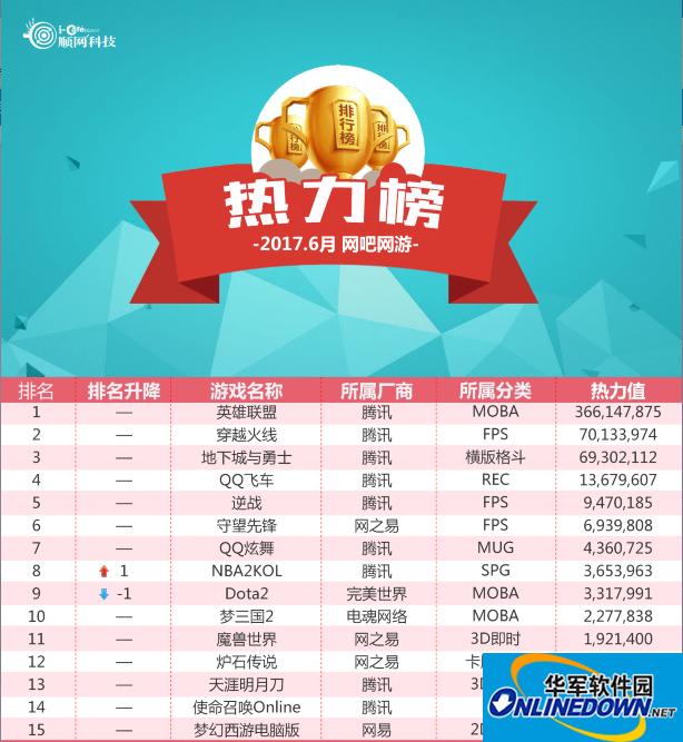 6月网吧榜:LOL持续霸榜 极品飞车OL上升29名