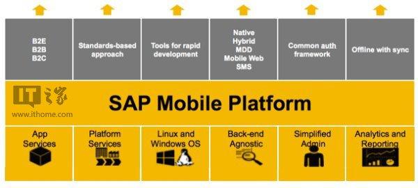 微软携手SAP推出WP8.1移动解决方案