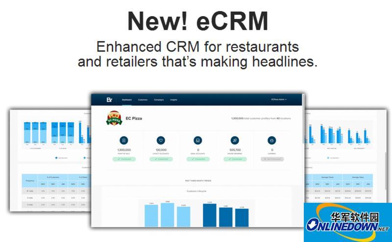 Bridg获1100万美元B轮融资,为餐馆和零售商提供营销CRM管理系统
