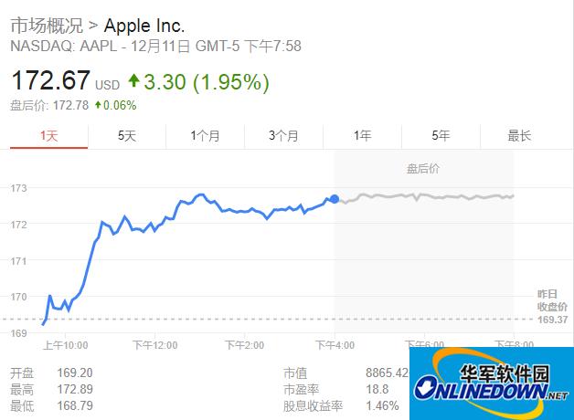苹果收购音乐识别软件Shazam 继续深入音乐领域