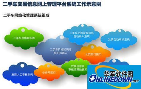 陕西有顺信息科技有限公司自主开发二手车交易管理软件