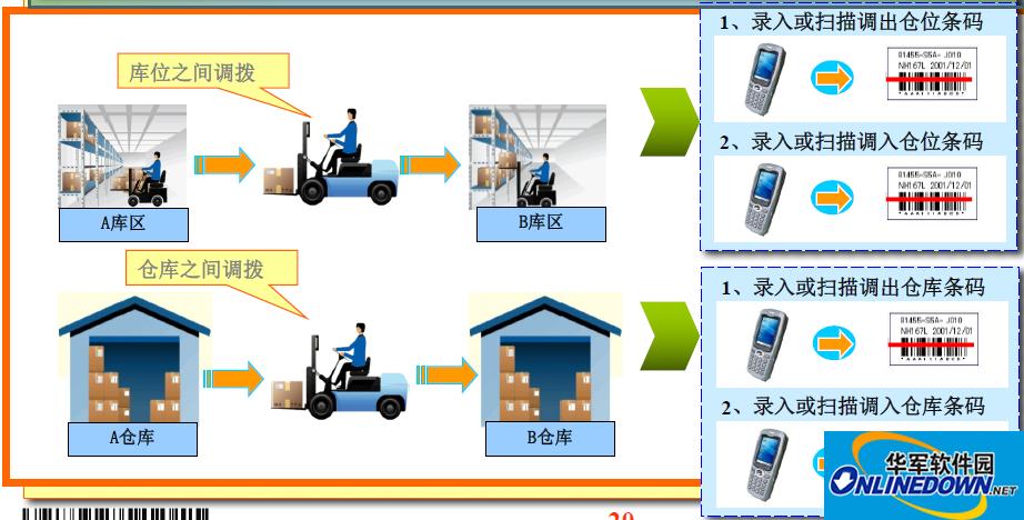 使用仓库管理软件管理的仓库在仓库调派的操作过程