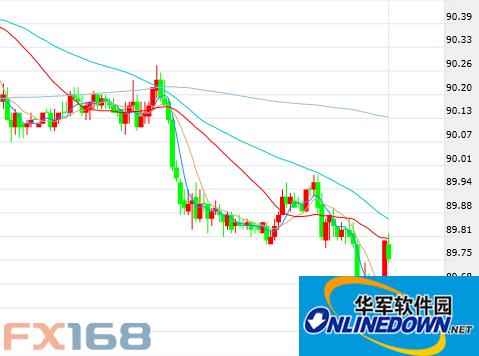 FXStreet:美元和现货黄金最新走势分析预测