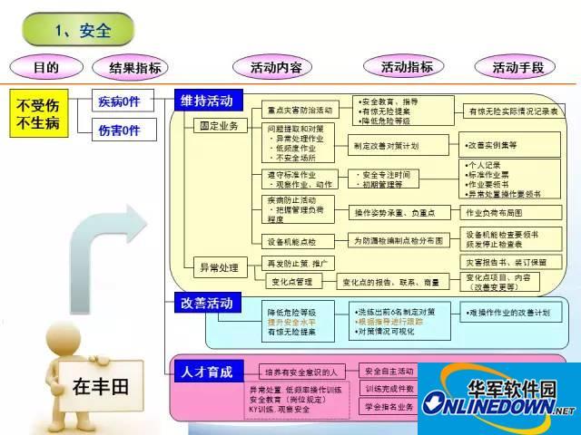 7张具有收藏价值的精益管理流程图