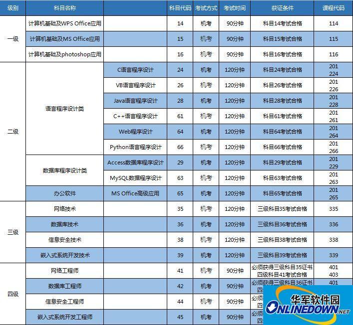 考讯 | 海南省2018年9月全国计算机等级考试(NCRE)6月1日开始报名!