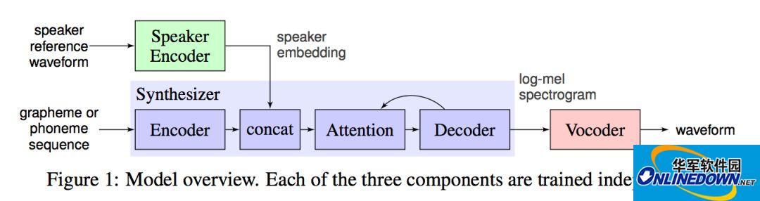 学界 | 现实版柯南「蝴蝶结变声器」:谷歌发布从声纹识别到多重声线语音合成的迁移学习