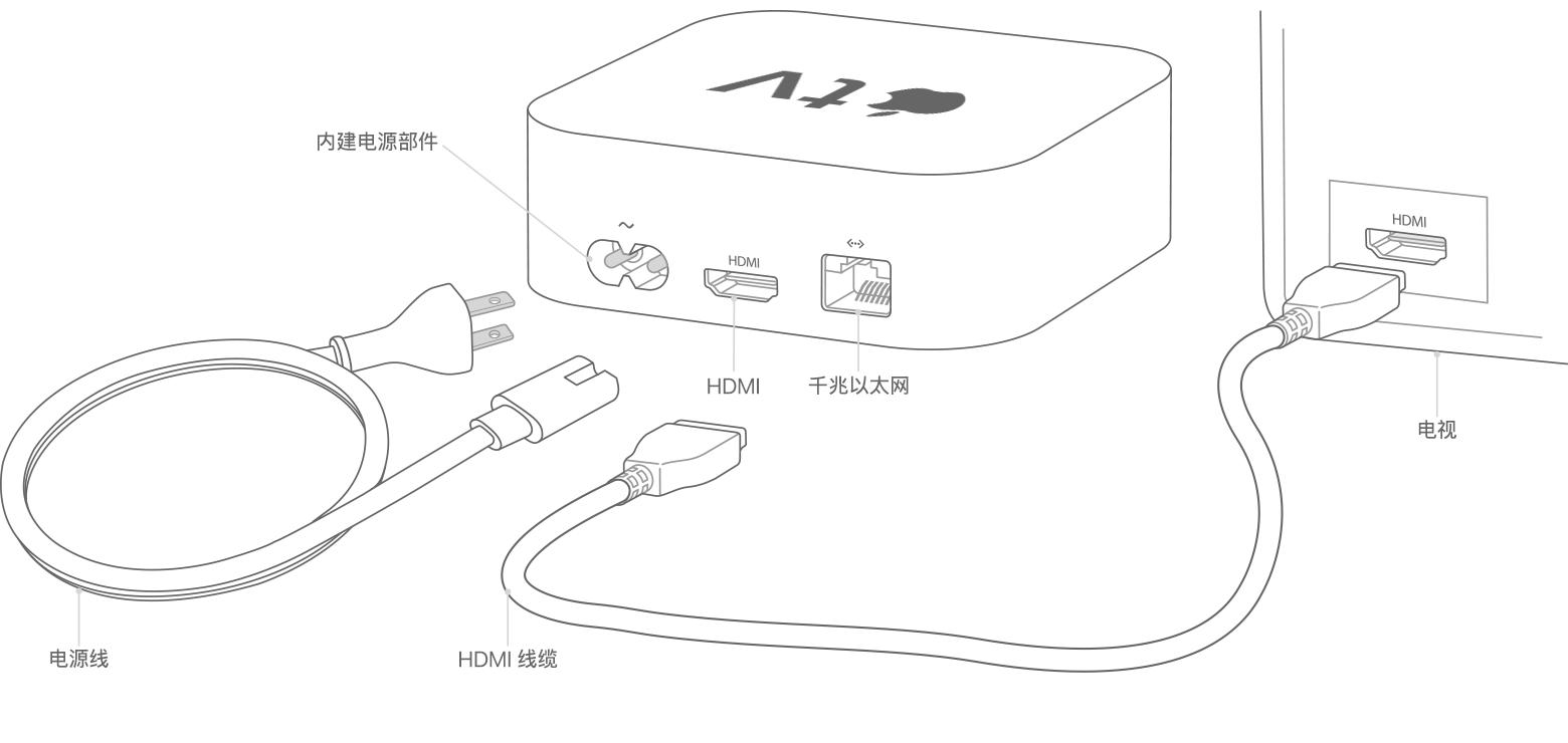 apple-tv-4k-setup-tech-spec-diagram.png