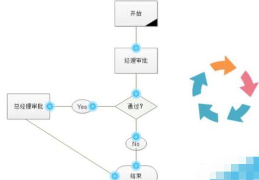 亿图流程图制作软件绘制流程图的操作步骤