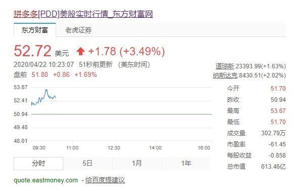 拼多多股价涨3.5%:市值超610亿美元历史新高
