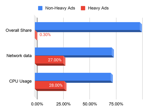 网页广告让风扇猛转!Chrome下手整治:直接屏蔽