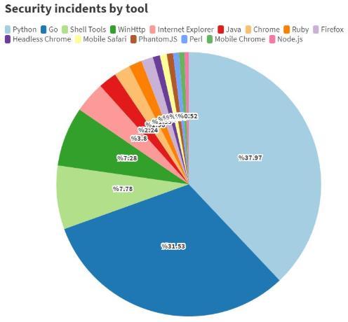Python和Go成为年度最受欢迎的黑客工具榜首