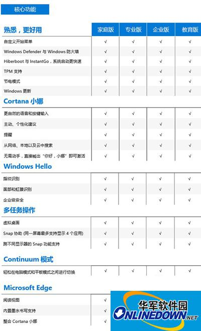 Win10系统核心功能对比表
