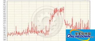 同一时间段CPU的温度记录