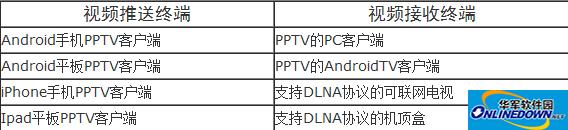 PPTV网络电视多屏跨越功能的使用