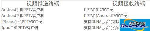 PPTV多屏功能使用教程