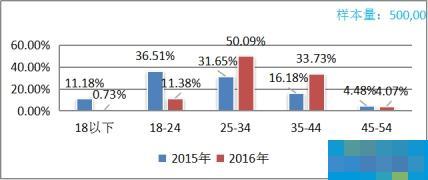 百度文庫發布《2016中國互聯網學習白皮書》,付費學習中端市場潛力大