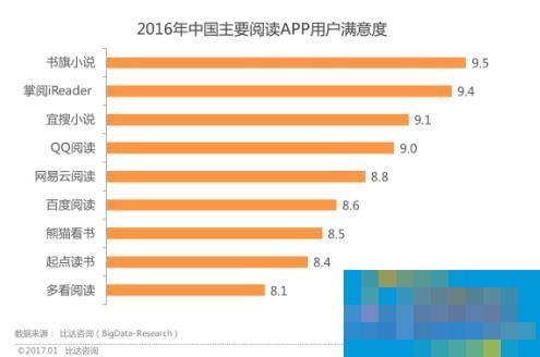 2016阅读市场报告:书旗小说月活用户达2300万 满意度最高