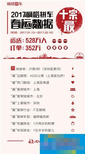 """运送528万人拼车出行 嘀嗒拼车盘点2017春运拼车十宗""""最"""""""