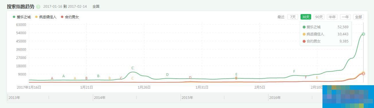 """奖项收割机VS国产爱情片 360搜索揭秘""""情人大战""""谁将胜出"""