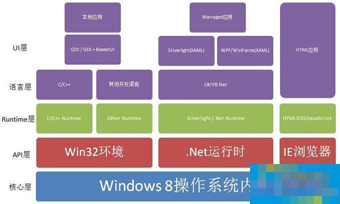 Win8知识:应用框架及开发工具的使用攻略