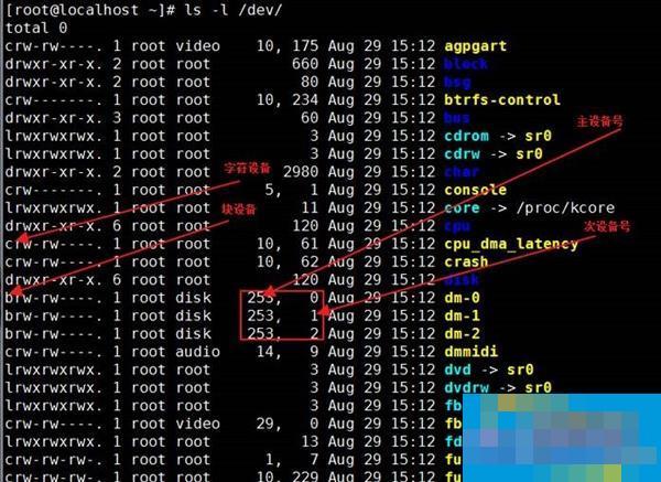 Linux系统管理磁盘和文件的方法