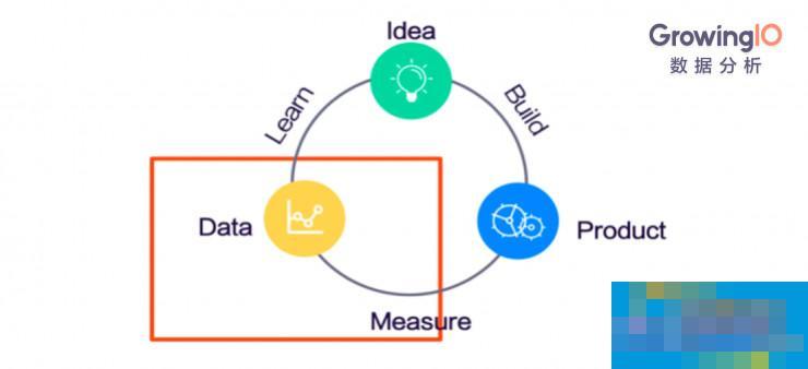 如何用数据分析的方法,做好一款小程序?