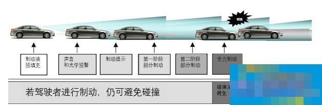 汽车安全工程师:为啥这么多装了AEB的车依然会撞撞撞?| ADAS专题