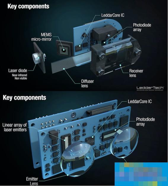 廉价化激光雷达的希望:MEMS激光雷达 vs 固态激光雷达 | 激光雷达技术全景