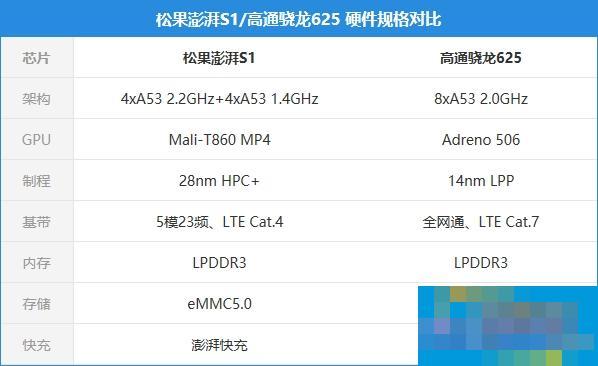 小米澎湃S2处理器曝光:台积电16nm工艺,Q3量产