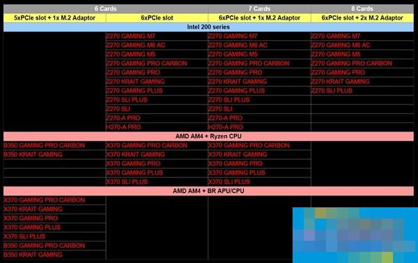 微星为挖矿更新主板BIOS:6块AMD显卡无忧并行