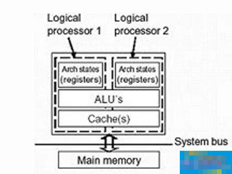 超线程技术是什么