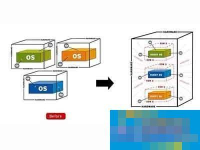什么是Virtualization