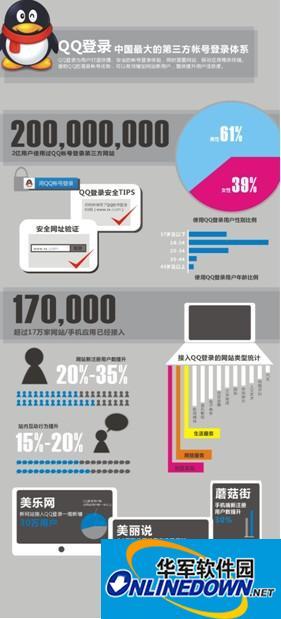 QQ登录成中国最大第三方帐号登录体系 2亿用户使用