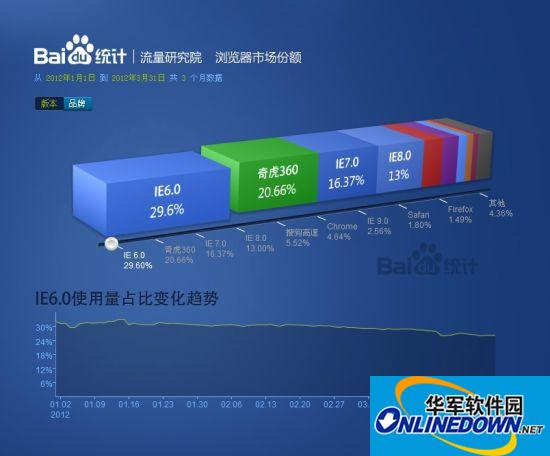 百度报告称奇虎360浏览器份额攀升 腾讯TT走低