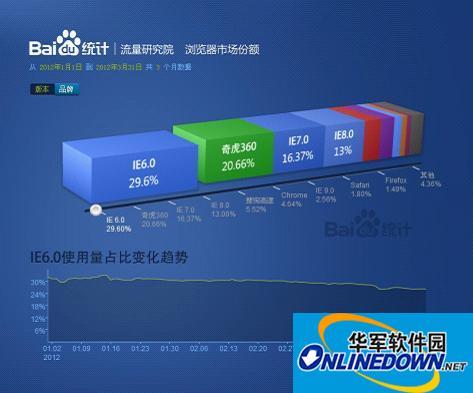 百度统计发布浏览器报告:奇虎360攀升 腾讯TT走低