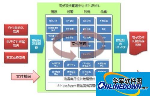 海泰方圆:电子文件管理系统的应用价值