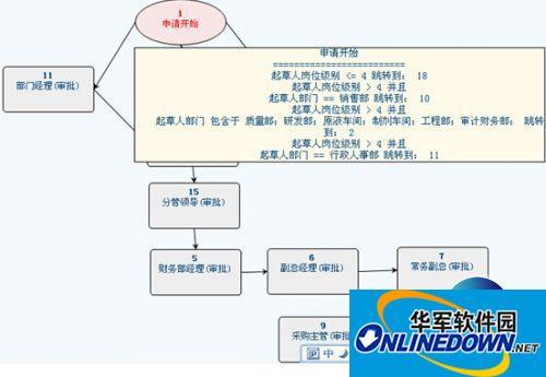 OA系统软件在生物化工行业的应用