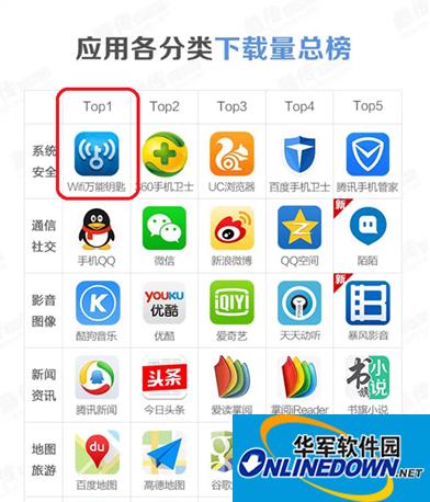 2015年一季度App数据报告:WiFi万能钥匙下载第一