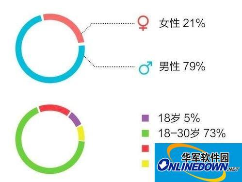 QQ用户群体揭秘!52%白领使用Mac版QQ软件