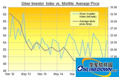 在线实物贵金属交易平台:11月白银投资情绪回升