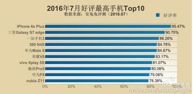 口碑排行榜:2016年口碑最好的几款手机