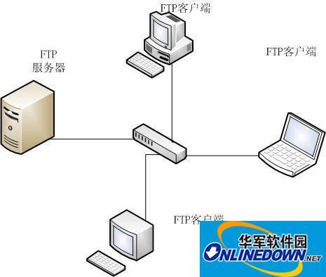 FTP服务器详解之上传文件到服务器 FTP文件监控的方法