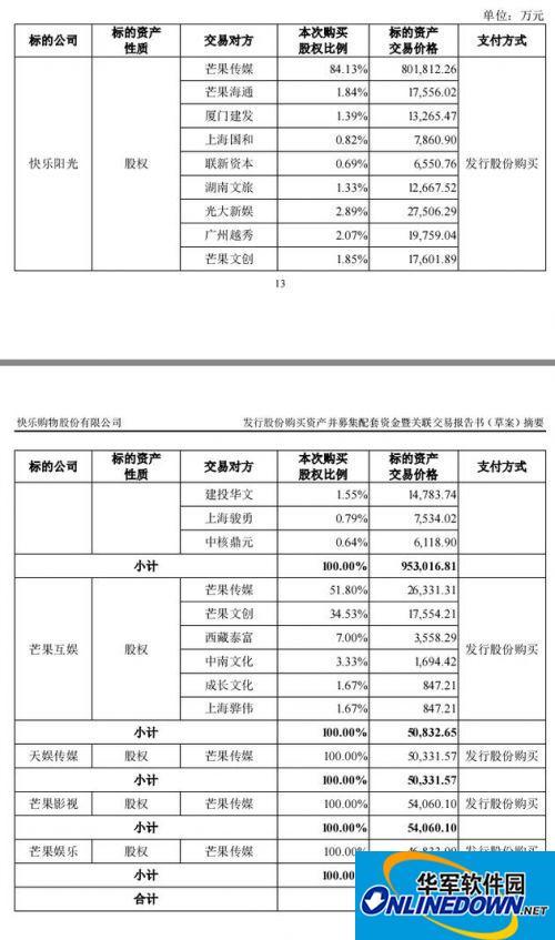 快乐购115亿元收购5家公司 芒果TV估值缩水40亿